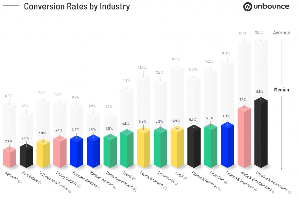 This graph shows the average and median conversion rate for each industry.