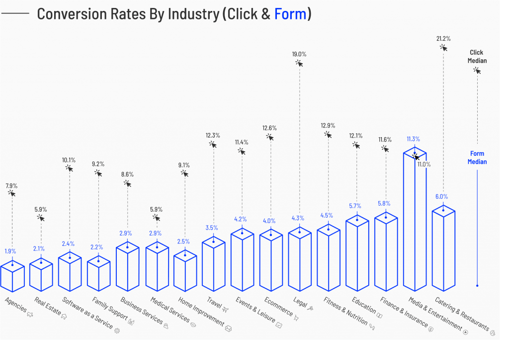 The performance of a landing page in terms of conversion in the form of the click or the completion of a form.