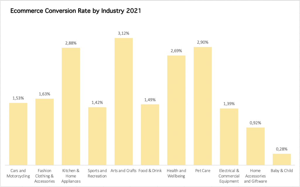 The graph showing the variation in e-commerce conversion rate according to industry.